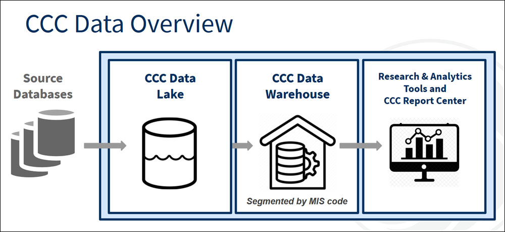 CCCData overview diagram