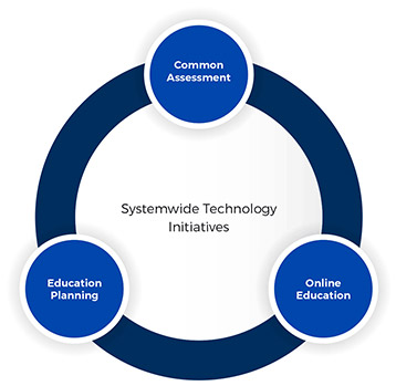 Systemwide Technology Initiatives